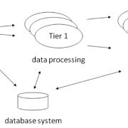 Tier-based data distribution model