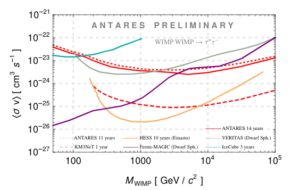 Limits on Galactic Centre WIMPs with ANTARES and KM3NeT